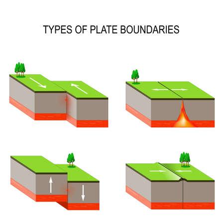 Tectónica. Tipos de límites de placas. El límite de transformación se produce cuando dos placas se deslizan una contra otra en un movimiento de cizallamiento. Este movimiento se siente como un terremoto. Foto de archivo - 80236783