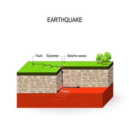 Earthquake. seismic activity: Seismic waves, fault, focus and epicenter earthquake