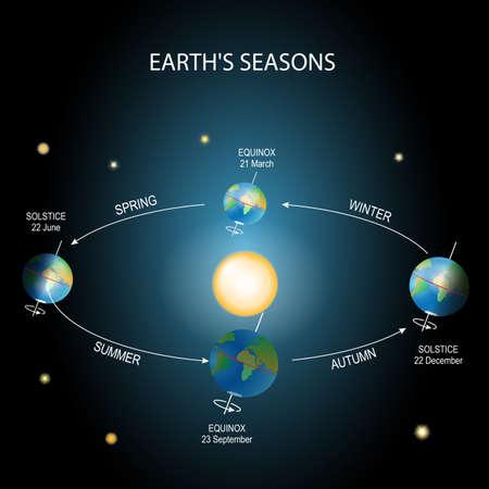 Estação da terra. Iluminação da terra durante várias estações. O movimento da Terra ao redor do sol. Posição superior: equinócio vernal. Parte inferior: equinócio de outono. Esquerda: solstício de verão. Direita: solstício de inverno.