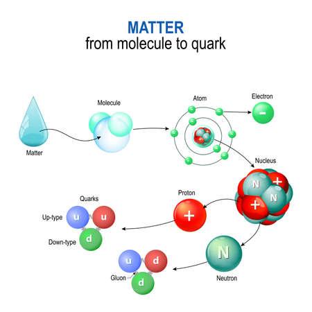 materie van molecuul tot kwark. Bijvoorbeeld van watermoleculen. Microcosm & Macrocosm Vector Illustratie