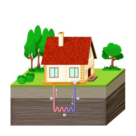 Schéma d'une maison recevant de l'énergie géothermique. Pompe à chaleur ou système de refroidissement. Illustration vectorielle