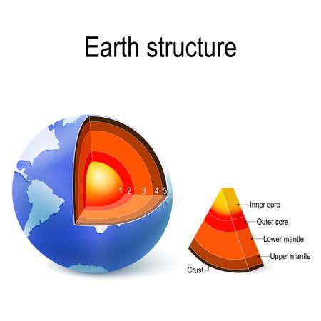 Erde. innere Struktur, Querschnitt und Schichten des Planeten. Kruste, oberer Mantel, unterer Mantel, äußerer Kern und innerer Kern. Vektorillustration für Bildung und Wissenschaftsgebrauch. Vektorgrafik