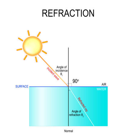 refraction. The light is first travelling through the air, and then it passes through the water. water is more dense than the air, the light rays bend in the water. Vector diagram for your design, edu