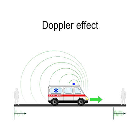 Doppler effect example Ambulance siren. The Doppler effect causes the frequency of sound waves to change during motion. Change of wavelength caused by motion of the source.