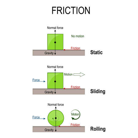 friction. Rolling, static and sliding friction. simple machines. forces acting upon an objects: gravity, normal force, and friction. Vector diagram for educational, physical and science use Illustration