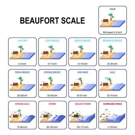 La escala de fuerza del viento de Beaufort es una medida que relaciona la velocidad del viento con las condiciones observadas en el mar y en tierra. Escala moderna. Descripción y velocidad del viento. Desde viento en calma hasta tormenta violenta y fuerza de huracán. Diagrama vectorial para uso educativo, físico y científico.