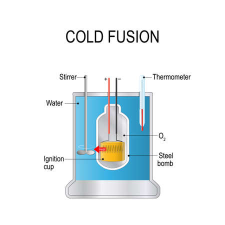 Cold fusion. hypothesized type of nuclear reaction. theoretical model of calorimeter. Electrolysis cell. Vector diagram for educational, physical, chemistry and science use