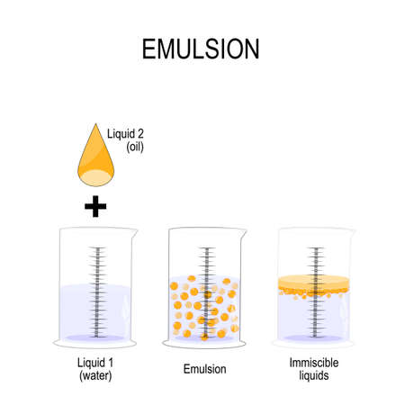 Emulsion is a mixture of two liquids that are normally immiscible. Oil Drop and 3 graduated cylinder with water, emulsion and  immiscible liquid. Vector illustration for biological, science, physics, chemistry, and medical use. Banco de Imagens - 119628057