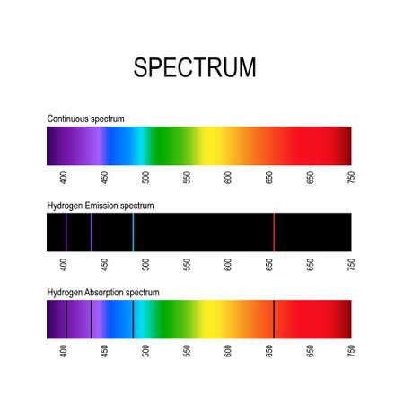 espectro. Línea espectral, por ejemplo, hidrógeno. Líneas de emisión (espectro discreto) y Líneas de absorción que sirven para identificar átomos y moléculas de diferentes sustancias. luz visible, infrarroja y ultravioleta. radiación electromagnética.