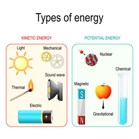 Types and forms of energy. Kinetic, potential, mechanical, chemical, electric, magnetic, light, Gravitational, nuclear, thermal energy and sound wave. Vector illustration for educational and science use