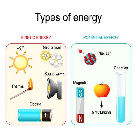Tipos y formas de energía. Energía cinética, potencial, mecánica, química, eléctrica, magnética, lumínica, gravitacional, nuclear, térmica y de ondas sonoras. Ilustración vectorial para uso educativo y científico.