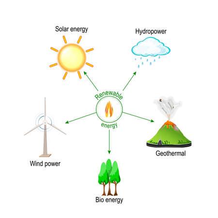 L'énergie renouvelable est l'énergie qui est collectée à partir de ressources qui se reconstituent naturellement (lumière du soleil, pluie, vagues et chaleur géothermique). Éolien et hydroélectricité, solaire, géothermique et bioénergie. Illustration vectorielle à usage éducatif et scientifique Vecteurs