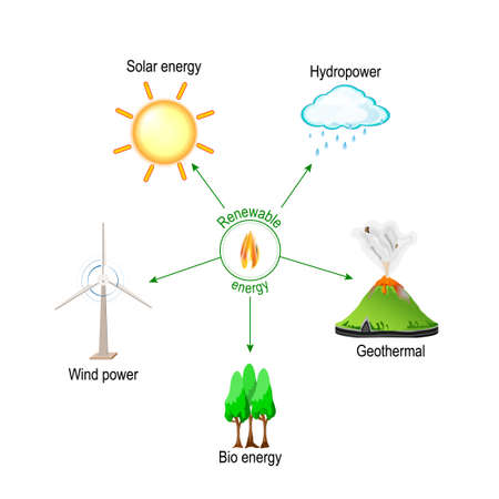 Renewable is energy that is collected from resources, which are naturally replenished (sunlight, rain, waves, and geothermal heat). Wind and hydropower, solar, geo thermal, and Bio energy. Vector illustration for educational and science use