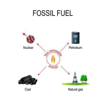Fuentes de energía no renovables. Combustible fósil a base de carbono (petróleo, carbón, petróleo, gas natural y combustibles nucleares). Diagrama vectorial para uso educativo y científico.