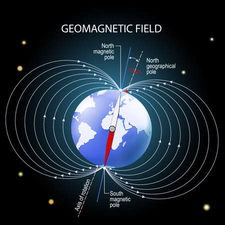 geomagnetic or magnetic field of the Earth. depiction with geographic and magnetic north and south pole, magnetic axis and rotation axis. Earth on Outer space background. Vector diagram for educational, and science use 向量圖像