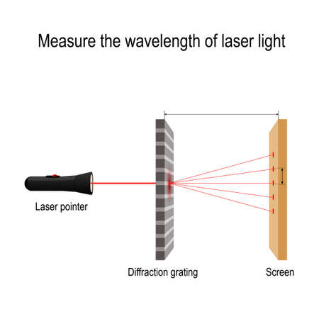 Measure the wavelength of laser light. Wave nature of light, wavelength in an interference phenomenon. diffraction grating. Vector diagram for educational, science, and physics use
