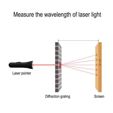 Messen Sie die Wellenlänge des Laserlichts. Wellennatur des Lichts, Wellenlänge bei einem Interferenzphänomen. Beugungsgitter. Vektordiagramm für Bildung, Wissenschaft und Physik