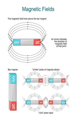 Magnetic field and Electromagnetism. The shape of the magnetic field produced by a bar magnet. Unlike poles of magnets attract. like poles repel because their field lines do not meet, but run parallel, pushing on each other. 스톡 콘텐츠 - 129344349