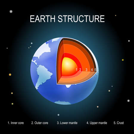 Earth on space background. internal structure. cross section of layers of the planet. Crust, upper mantle, lower mantle, outer core and inner core. vector illustration for education and science use. Illustration