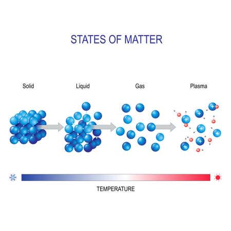 Materia en diferentes estados, por ejemplo, agua. sólido, líquido, gas y plasma. forma molecular. Diagrama vectorial para uso educativo y científico.