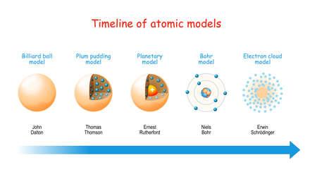Cronología de modelos atómicos. Desde modelos de bolas de billar y pudín de ciruela hasta modelos planetarios y teoría de Bohr. Estructura de los átomos: electrones en órbitas, protones y neutrones en el núcleo.