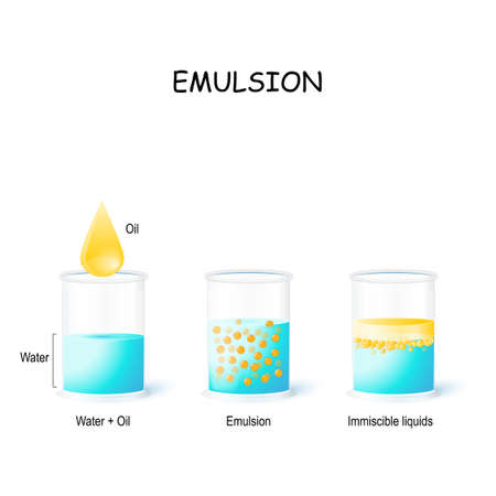 Emulsion. Oil Drop and 3 glasses (water, emulsion and immiscible liquid). Oil floats on water has lower specific gravity. Chemistry experiment. Vector illustration for biological, medical, educational and science use
