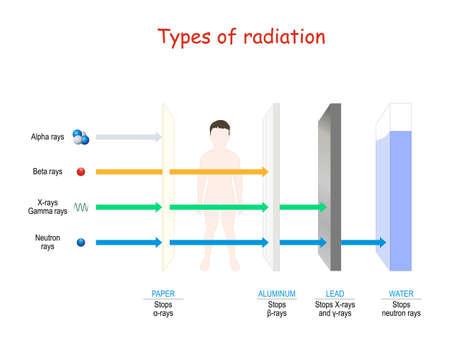 Types de rayonnement. pouvoir de pénétration à travers le papier, l'homme, l'aluminium, le plomb et l'eau. Alpha, bêta, gamma, rayons X et neutrons. illustration vectorielle.