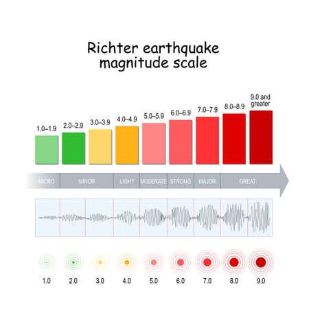 Richter earthquake magnitude scale.