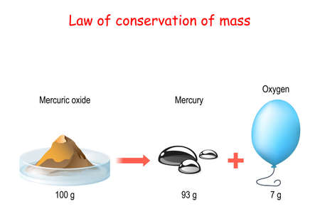 law of conservation of mass. principle of mass conservation states. Law of Conservation of Mass During a chemical change, matter is neither created nor destroyed. Vector diagram for educational, science, chemistry and physics use Ilustracje wektorowe