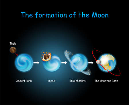 Formation of the Moon. Giant-impact hypothesis. Big Splash. Impact. Luna formed from collision between the proto-Earth and planet of Theia. Vector diagram for education and science use Иллюстрация