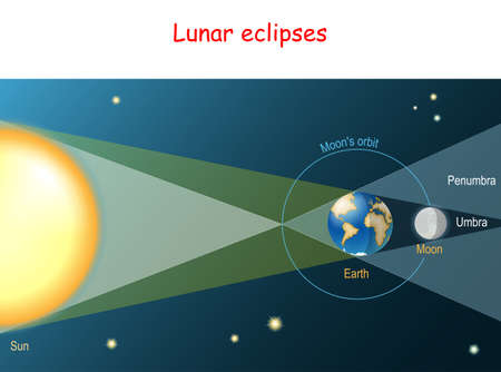 Lunar eclipse. Earth comes between the Sun and the Moon and covers the Moon with its shadow. Schematic diagram. Vector illustration Ilustração