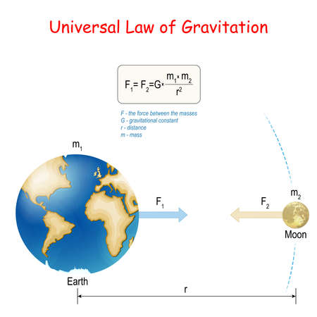 Newton's law of universal gravitation. Earth and Moon. physical law. classical mechanics. Vector