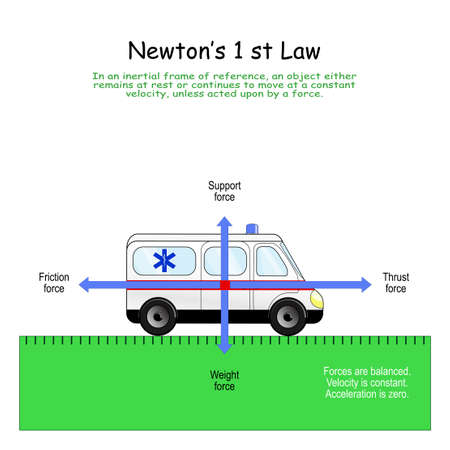 Newton's 1 st Law. 4 forces that affect on the standing car: Support, Weight, Friction and Thrust force. When Forces are balanced. Velocity is constant. Acceleration is zero. Illustration