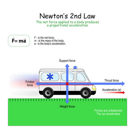 Newton's 2nd Law. forces that affect on the car: Support, Weight, Friction and Thrust force. When Forces are unbalanced, the car accelerates.