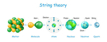 String theory. From matter, molecule, and atom, to electrons, protons, neutrons and quarks. Quantum physics. Atomic models. theoretical framework. Vector diagram