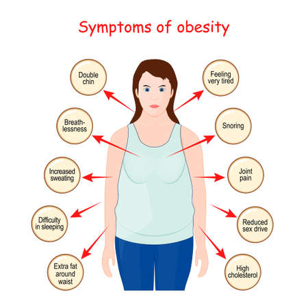 Symptoms and sign of Obesity. infographic. Vector illustration