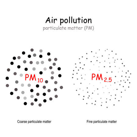 air pollution. atmospheric aerosol particles or particulate matter. size comparison PM10 and PM2.5