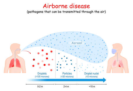 Airborne disease. Virus human-to-human transmission. contamination and ways of infection with viruses: airborne, droplet, and Aerosol form. poster about Virus pandemic transfer. infographic