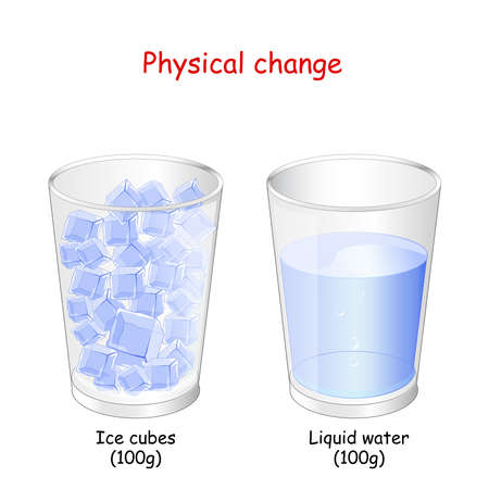 law of conservation of mass and Physical change. explanation for example of water: Two glasses with ice cubes and Liquid. Water transformation from Ice cubes to Liquid. The mass of ice is conserved. Illustration