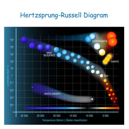Hertzsprung – Russell diagram. HR diagram showing stars in the Milky Way galaxy. Scatter plot of stars showing the relationship between the stars' luminosities versus, and temperatures. stellar evolution. Vector illustration
