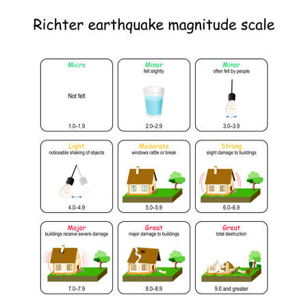Richter earthquake magnitude scale. scale for meter levels of disaster. Vector diagram infographic. Seismic activity: Seismic waves, fault, focus and epicenter earthquake Иллюстрация