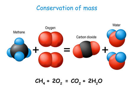 Law of conservation of mass. scientific experiment with molecules of methane, carbon dioxide, oxygen, and water. chemical change. Vector diagram for science, educational, chemistry, and physics use. Иллюстрация