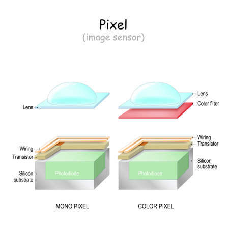 Pixel. image sensor. Structure of Mono and color pixel. From Silicon substrate and Transistor to Color filter, Wiring and Lens. Bayer filter. Digital camera cmos. ccd image sensor.