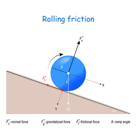 That's How I Roll. frictional force in smooth rolling motion. vector diagram for Fundamentals of Physics. Rolling, Torque, and Angular Momentum. The Kinetic Energy. Newton's laws