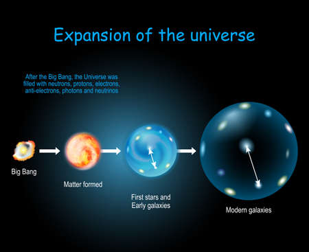 Expansion and Evolution of the Universe. Physical cosmology, and Big Bang theory. Cosmic Timeline and evolution of stars, galaxy and Universe after Big Bang Vektorové ilustrace