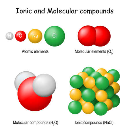Ionic and Molecular Compounds. Classification of Pure substances: atomic (hydrogen, oxygen, chlorine, sodium), molecular oxygen (O2), water (H2O) and table salt or sodium chloride (NaCl). Vector illustration Vetores