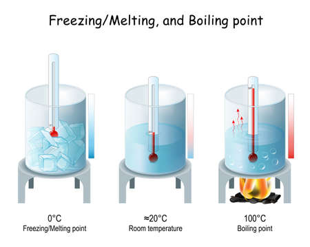 Boiling and Evaporation, Freezing and Melting Points of Water. Elementary Education. Vector Illustration