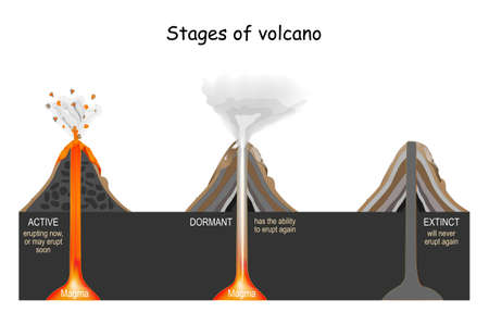 Volcanic Stages: active, dormant, and extinct. Vector illustration