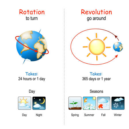 Earth's Rotation and Revolution. The Earth rotates about an imaginary line that passes through Poles of the planet. The Earth revolves around the sun. Posters about day, night and seasons diagram. vector