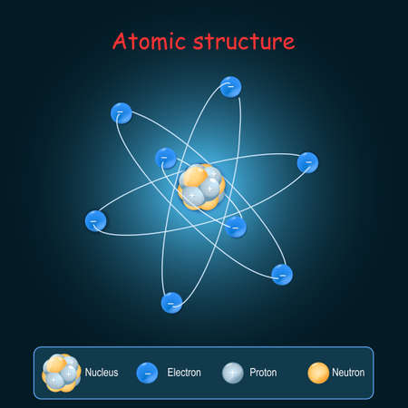 Atomic structure. Electrons, and Nucleus with neutrons and Protons. vector illustration. Poster for physics learning Illustration